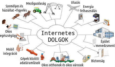 mi az az internet of things  internetes dolgok